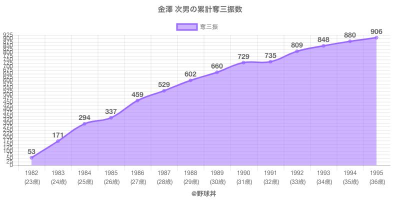 #金澤 次男の累計奪三振数