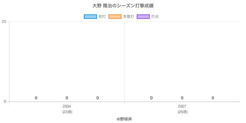#大野 隆治のシーズン打撃成績