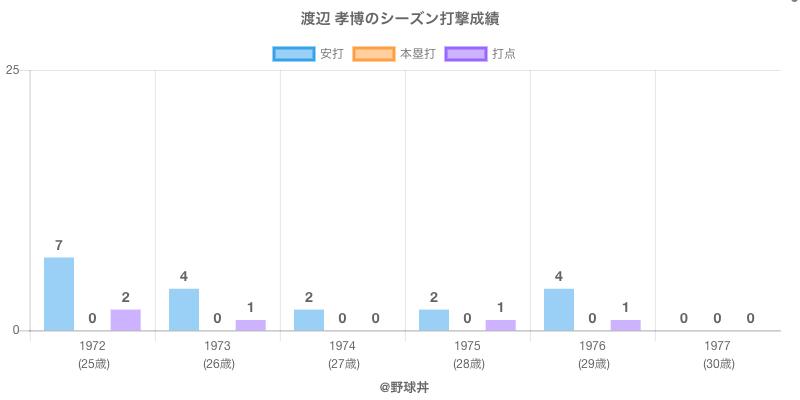 #渡辺 孝博のシーズン打撃成績
