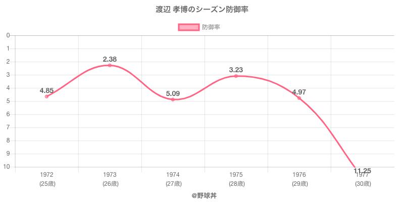 渡辺孝博 - 選手戦績、年俸情報 | 野球丼