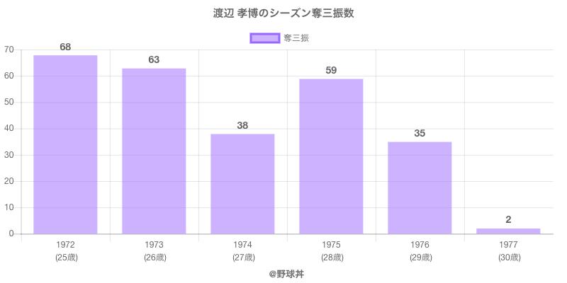 #渡辺 孝博のシーズン奪三振数