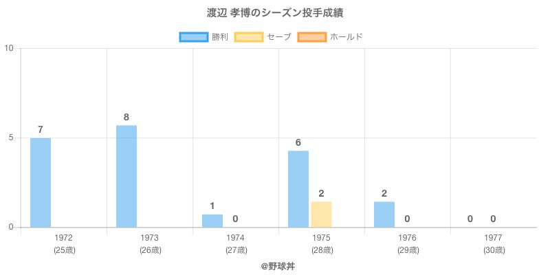 #渡辺 孝博のシーズン投手成績