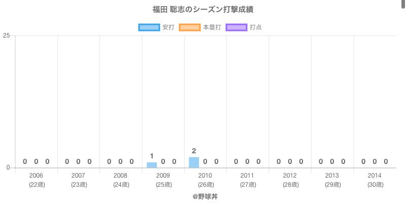 #福田 聡志のシーズン打撃成績