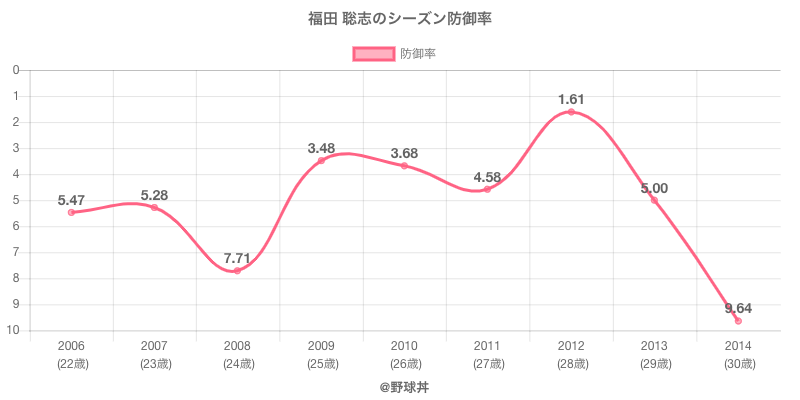 福田 聡志のシーズン防御率