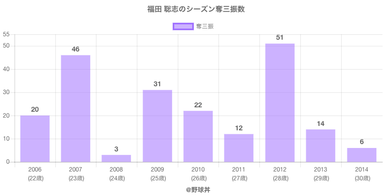 #福田 聡志のシーズン奪三振数