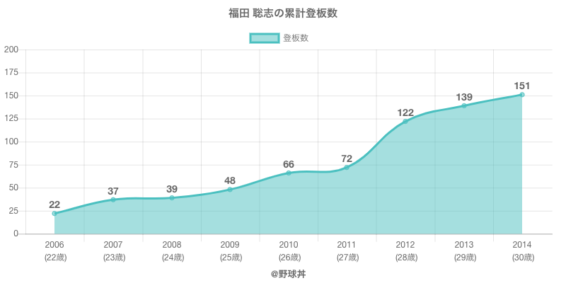 #福田 聡志の累計登板数