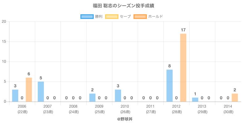 #福田 聡志のシーズン投手成績