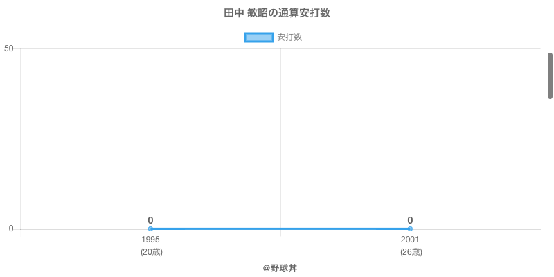 #田中 敏昭の通算安打数