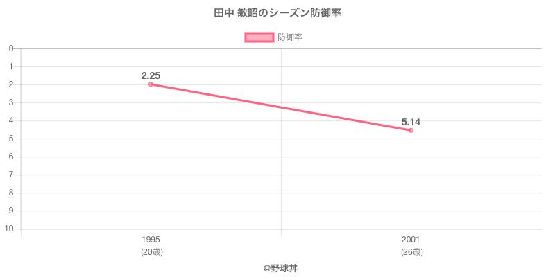 田中 敏昭のシーズン防御率