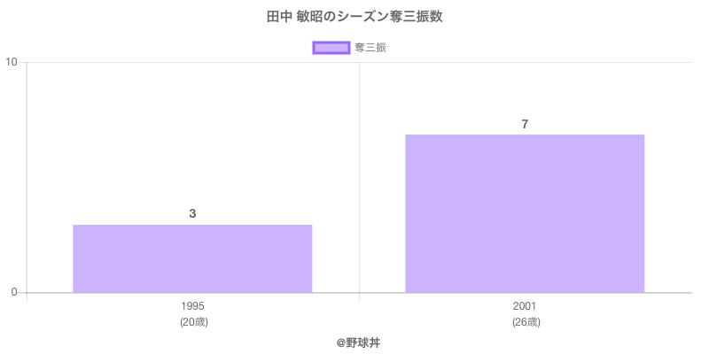 #田中 敏昭のシーズン奪三振数