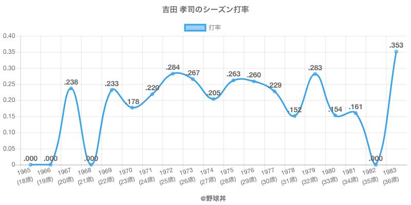 吉田 孝司のシーズン打率