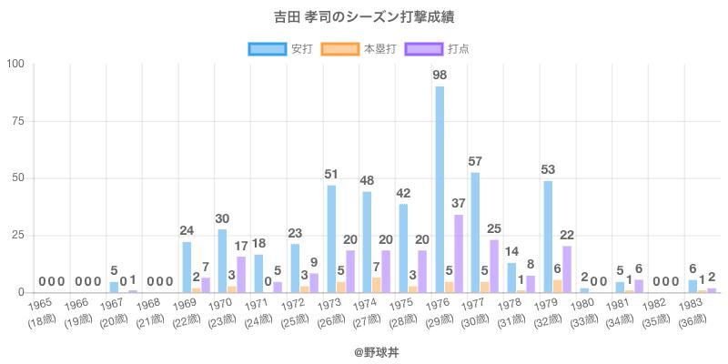 #吉田 孝司のシーズン打撃成績