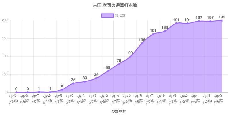 #吉田 孝司の通算打点数
