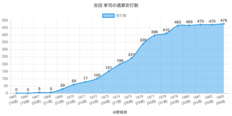 #吉田 孝司の通算安打数