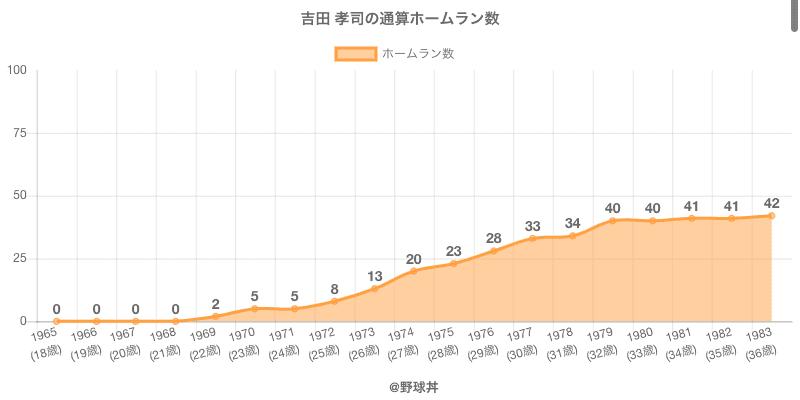 #吉田 孝司の通算ホームラン数