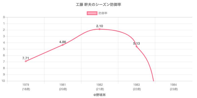 工藤 幹夫のシーズン防御率
