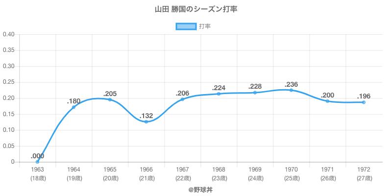 山田 勝国のシーズン打率