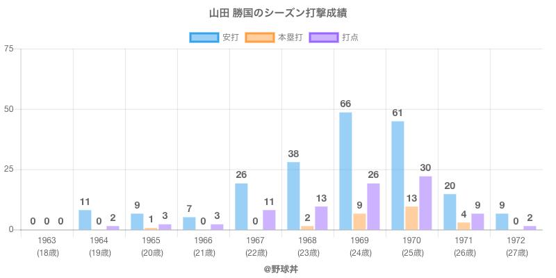#山田 勝国のシーズン打撃成績