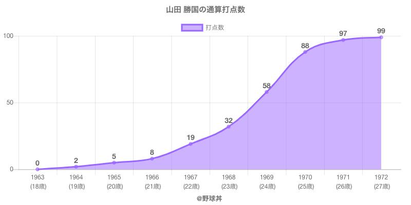 #山田 勝国の通算打点数