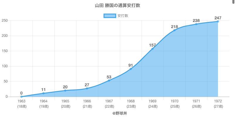 #山田 勝国の通算安打数