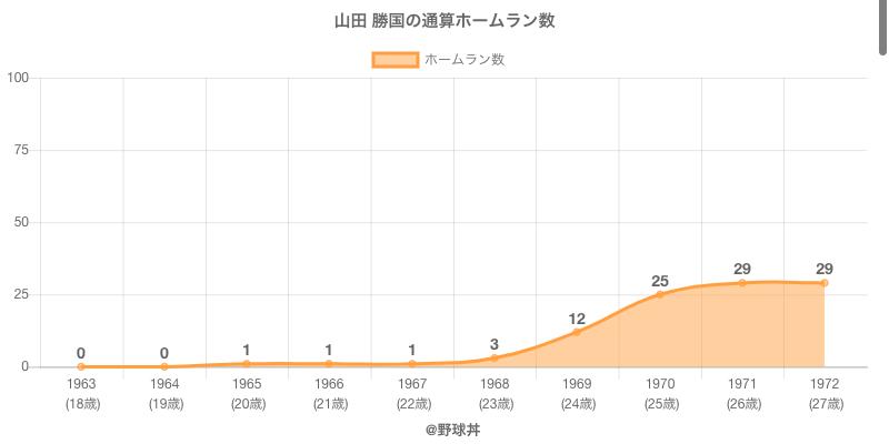 #山田 勝国の通算ホームラン数