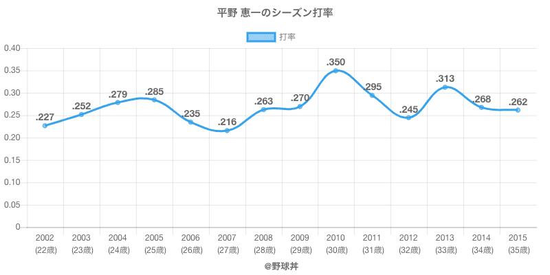 平野 恵一のシーズン打率