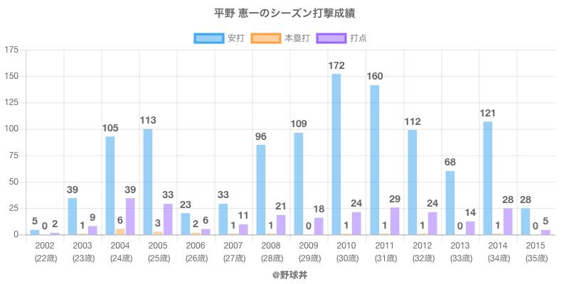 #平野 恵一のシーズン打撃成績