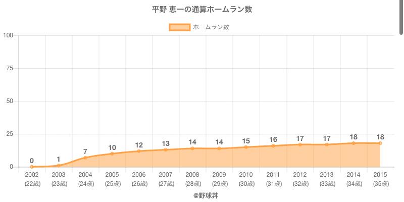 #平野 恵一の通算ホームラン数