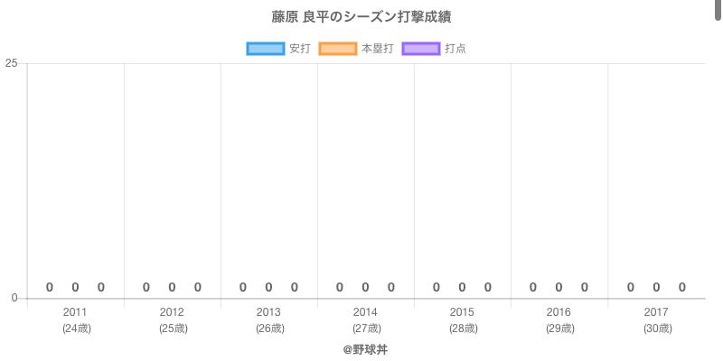 #藤原 良平のシーズン打撃成績