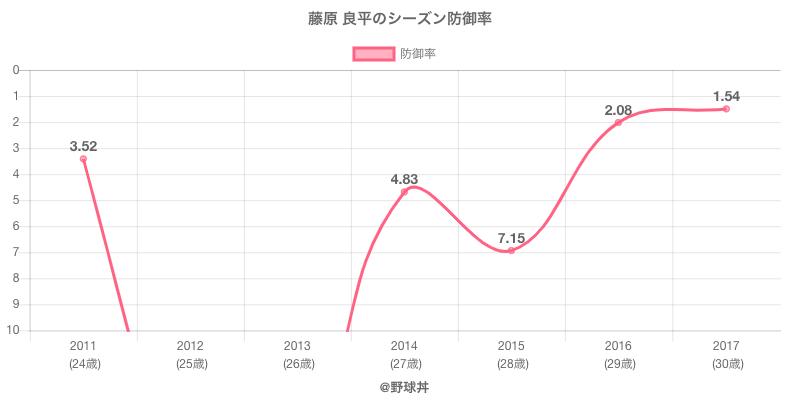 藤原 良平のシーズン防御率
