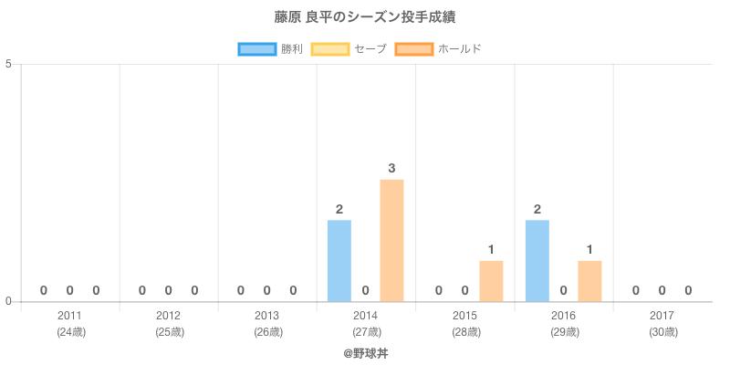 #藤原 良平のシーズン投手成績