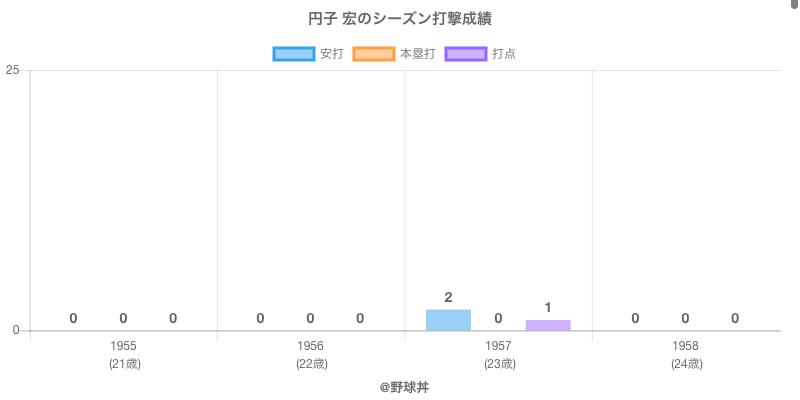 #円子 宏のシーズン打撃成績
