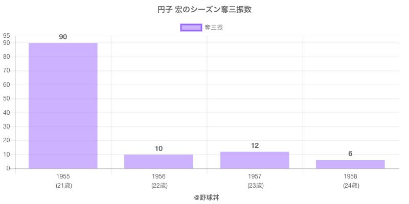 #円子 宏のシーズン奪三振数