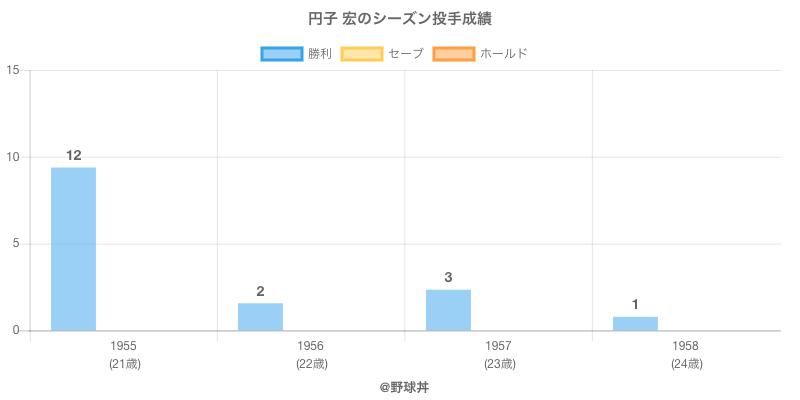#円子 宏のシーズン投手成績
