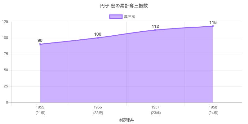 #円子 宏の累計奪三振数