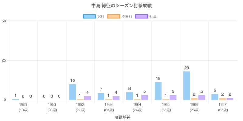#中島 博征のシーズン打撃成績