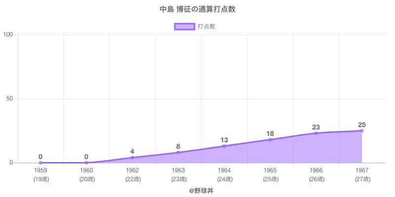 #中島 博征の通算打点数