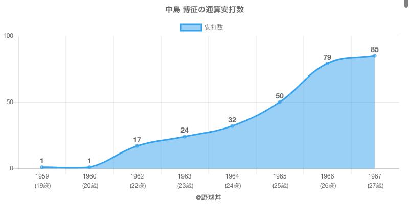 #中島 博征の通算安打数
