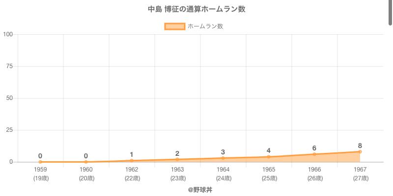 #中島 博征の通算ホームラン数