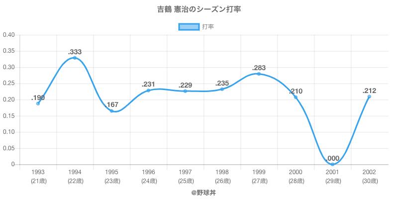 吉鶴 憲治のシーズン打率