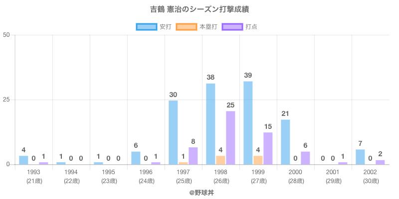 #吉鶴 憲治のシーズン打撃成績