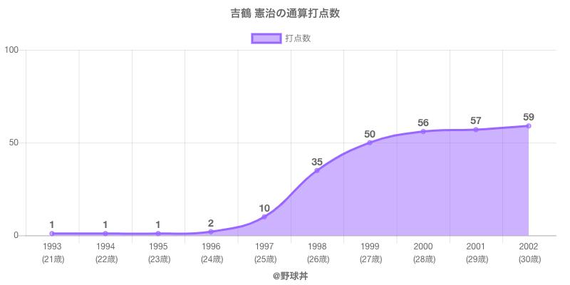 #吉鶴 憲治の通算打点数