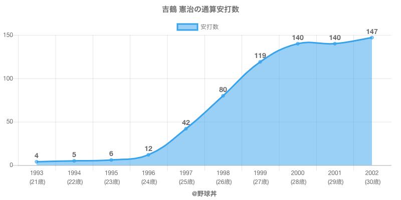 #吉鶴 憲治の通算安打数