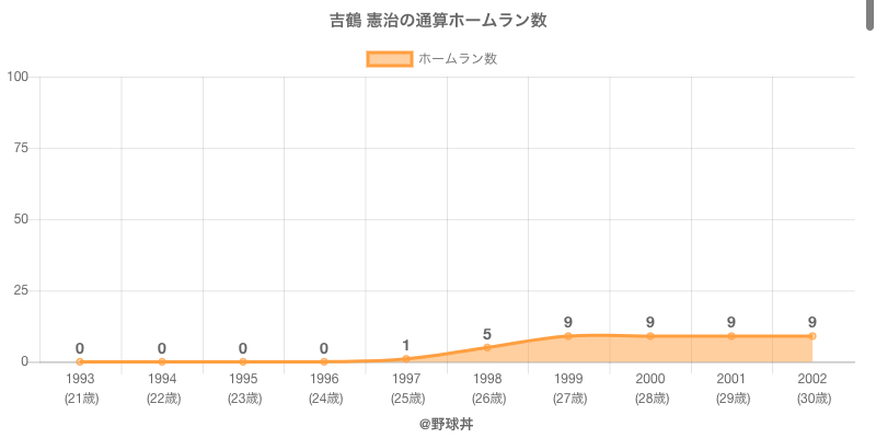 #吉鶴 憲治の通算ホームラン数