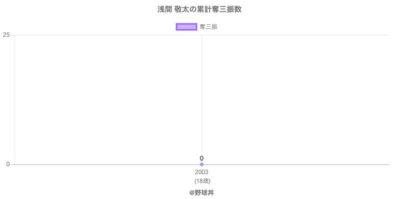 #浅間 敬太の累計奪三振数