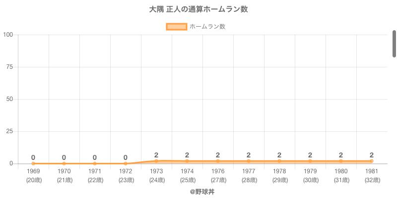 #大隅 正人の通算ホームラン数