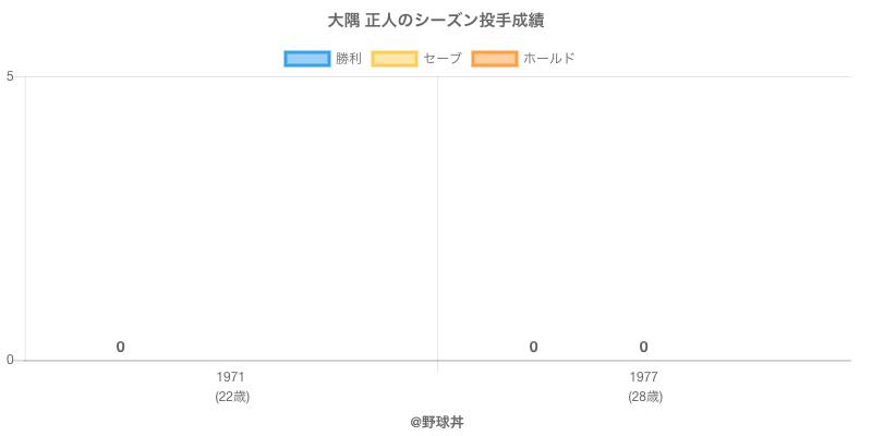 #大隅 正人のシーズン投手成績