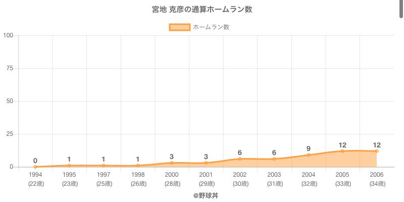 #宮地 克彦の通算ホームラン数