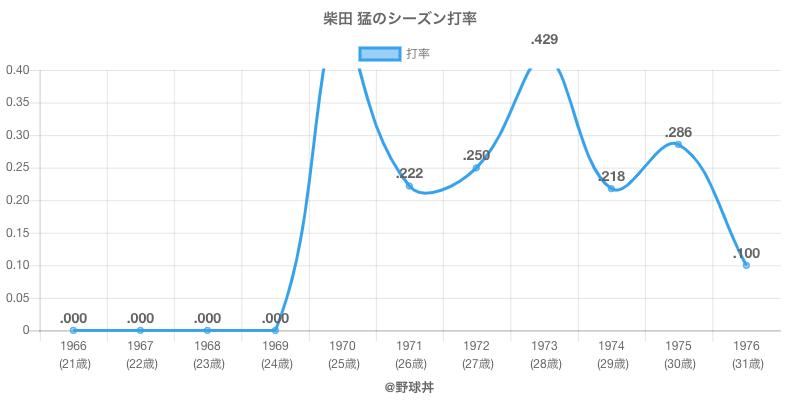 柴田 猛のシーズン打率