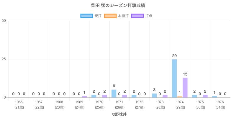 #柴田 猛のシーズン打撃成績